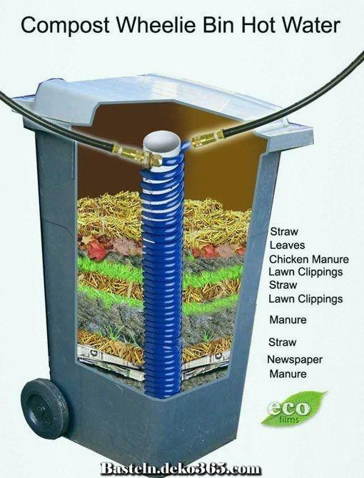 Naturdunger Wheelie Bin Kostenloses Heisses Wasser Kompost Biogasanlage Wasseraufbereitung