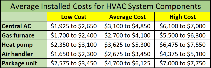2020 Central Heating And Cooling Installation Prices For Homes In