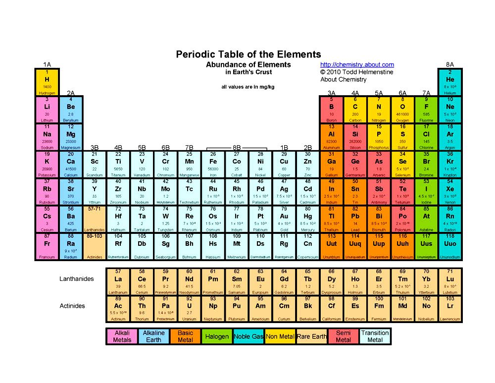 Periodic Table where are the noble gases on the periodic table located : Periodic Table of The Elements Abundance of Elements in Earth's ...