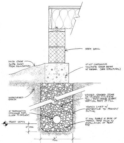 Build Naturally Blog What Is A Rubble Trench Foundation Natural Building Materials Natural Building Building Materials