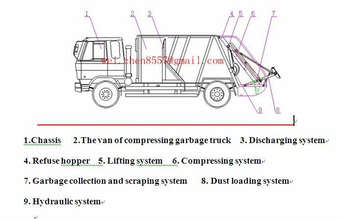 Diagram Of A Garbage Truck