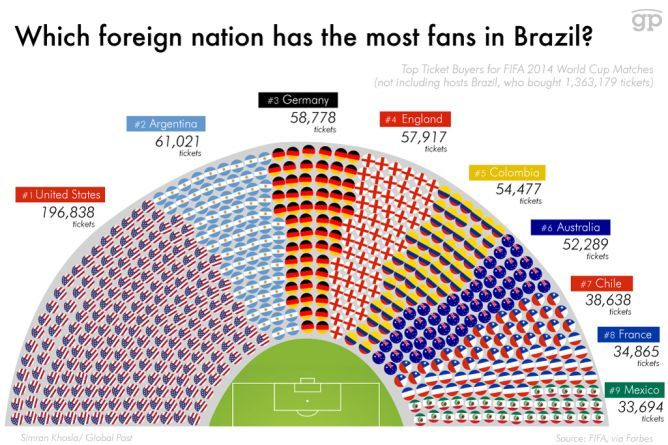 This Graphic Shows Which Teams Have The Most Fans At The World Cup Globalpost World Cup World Cup Tickets Fifa 2014 World Cup