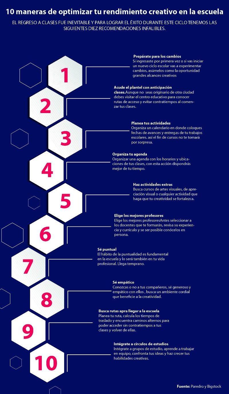 Infografía 10 Formas De Optimizar Tu Creatividad En La Escuela Creatividad Formas Escuela Informatica Educativa Infografia Educacion Y Cultura