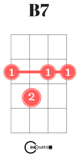 b7 ukulele chord | Ukelele chords | Pinterest | Guitars