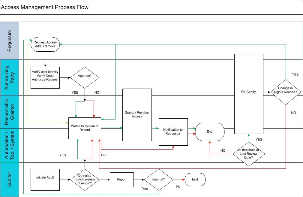 incident management process flow