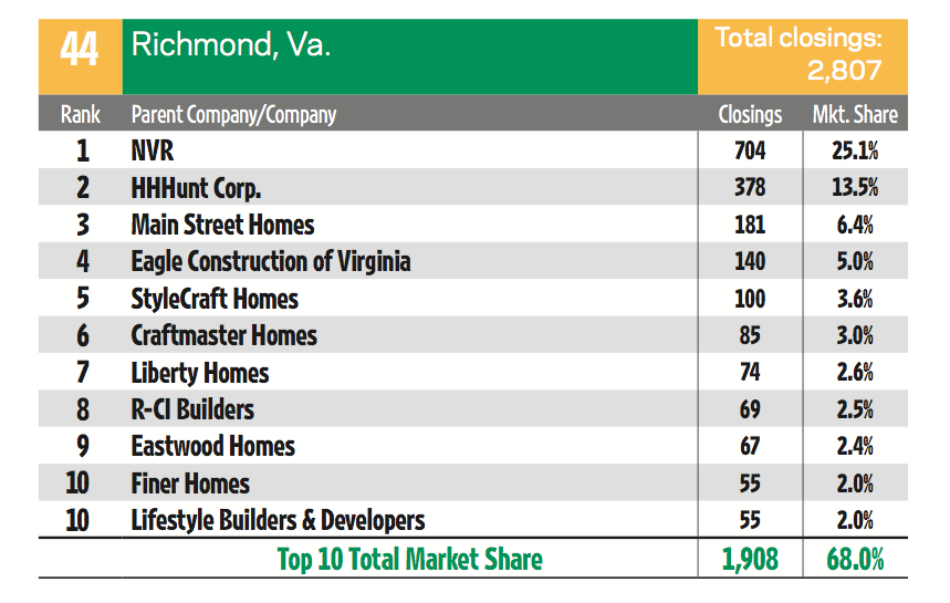 This Is A Great Breakout Of The Richmond Va Builder Market Happenings By Builder Online Liberty Home Richmond Richmond Va