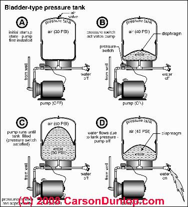 schematic of a bladder type captive air water pressure tank well pressure tanks troubleshooting pressure tank schematic #5