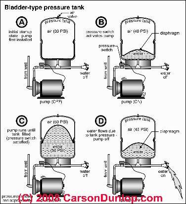 Bladder Type Water Storage Pressure Tanks Diagnosis Repair Pressure Tanks Well Pump Well Water System