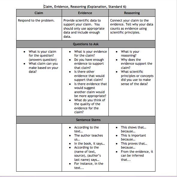 Cer Claim Evidence Reasoning Help Sheet Science Claim Evidence