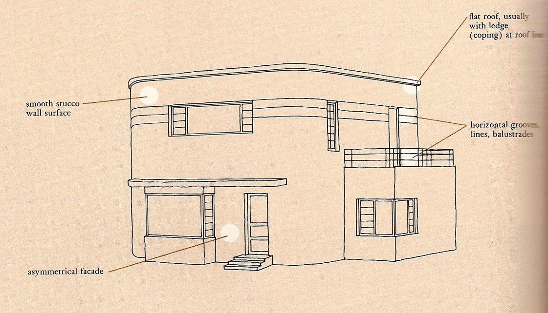 Characteristics of Streamline Moderne architecture. http ...