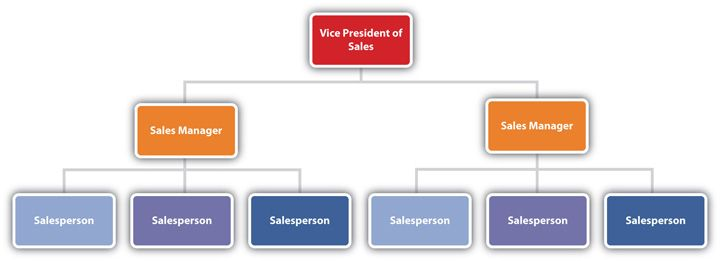 Image result for sales department structure | Sales Department ...