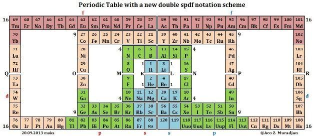 Muradjans mathematical structure of the periodic table color muradjans mathematical structure of the periodic table color coded for s p d urtaz Images