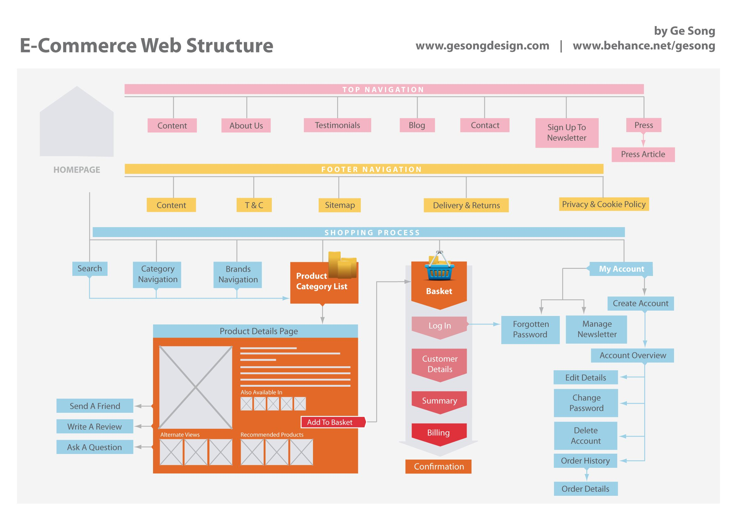 E Commerce Website Structure Website Structure Infographic Marketing Infographic