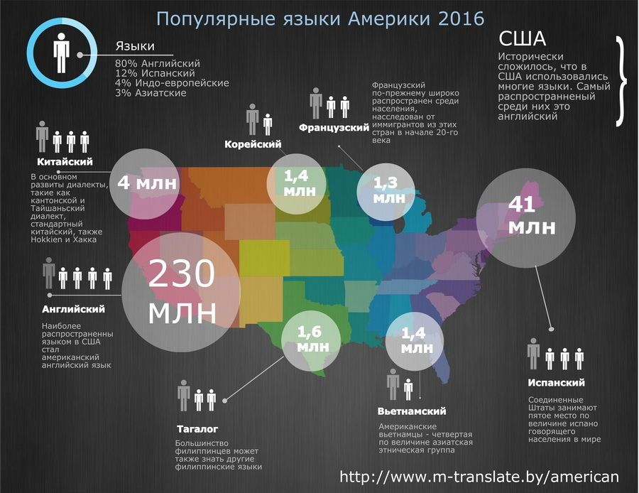 Amerikansko Russkij Perevodchik Onlajn M Translate By Fakty