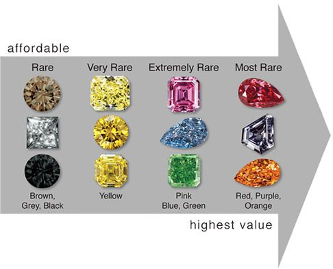 The rarer the color, the more valuable the natural color diamond ...