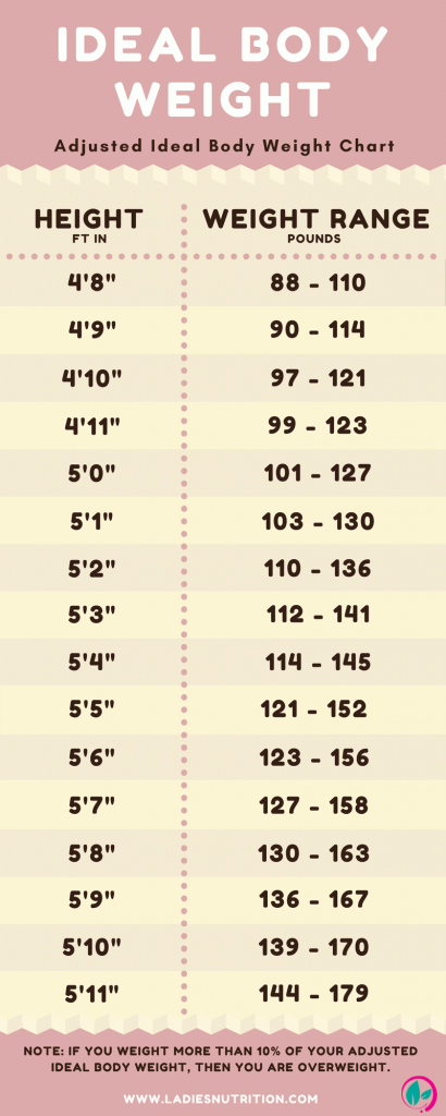 weigh in chart