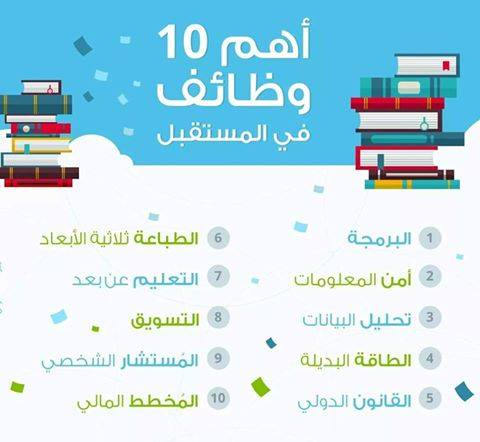 أهم 10 وظائف في المستقبل منتديات الجلفة لكل الجزائريين و العرب Positive Words Warrior Quotes Web Development Course