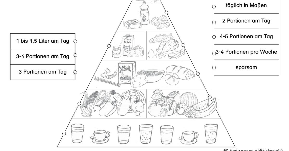 Ernährungspyramidepdf Gesunde Ernährung Grundschule