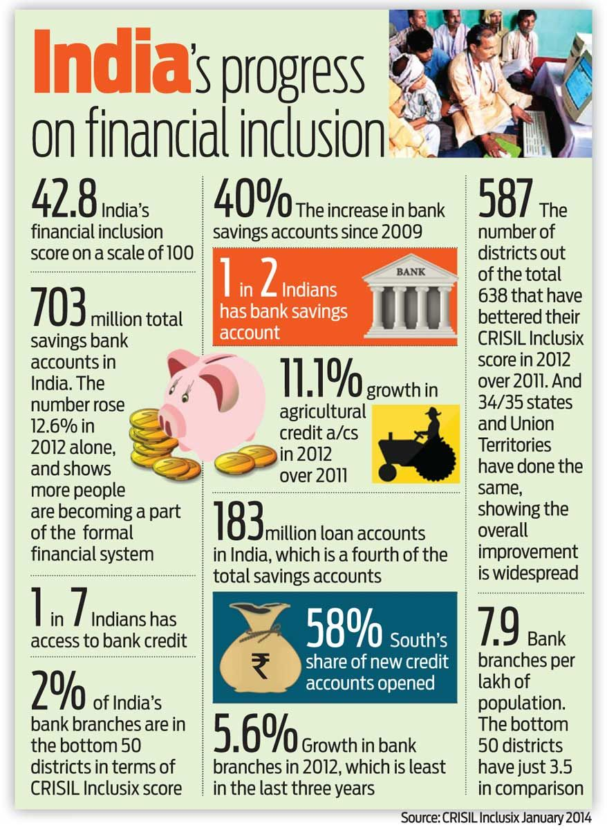 India S Progress On Financial Inclusion Infographics Dna