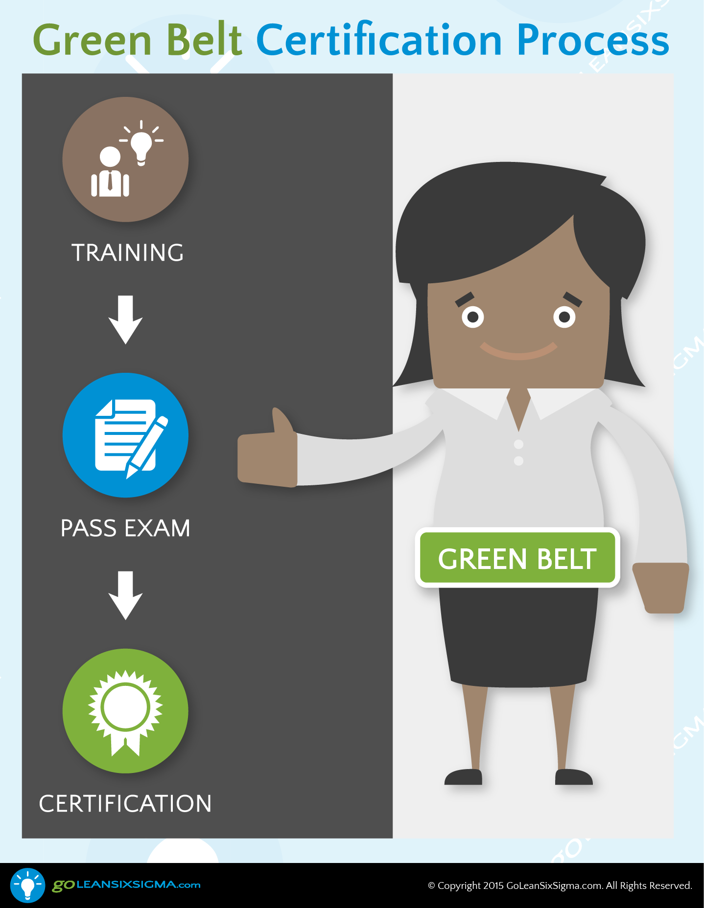 The Lean Six Sigma Green Belt Certification Process