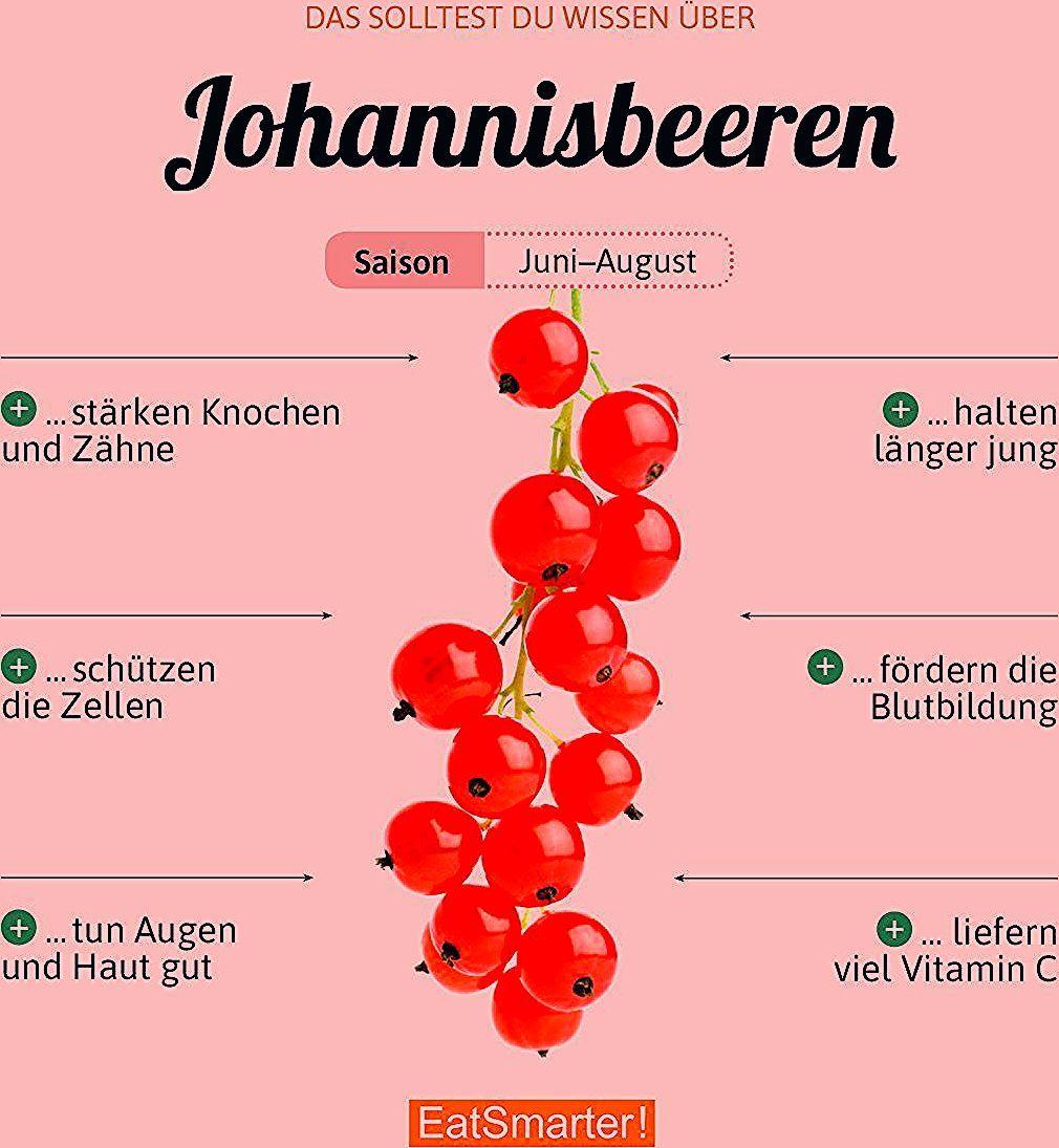 Photo of Johannisbeeren