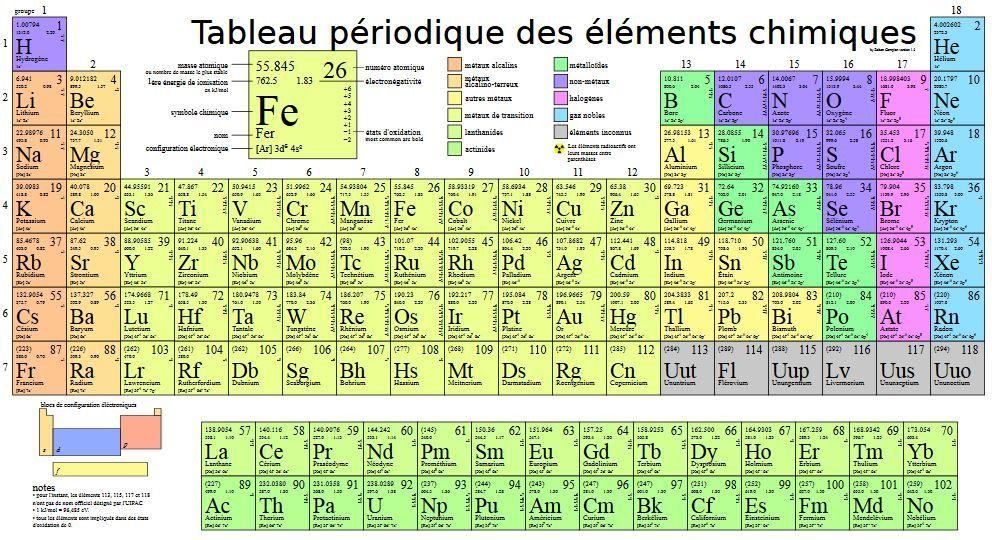 Quatre nouveaux éléments officiellement ajoutés au tableau - new tabla periodica con valencias imprimible