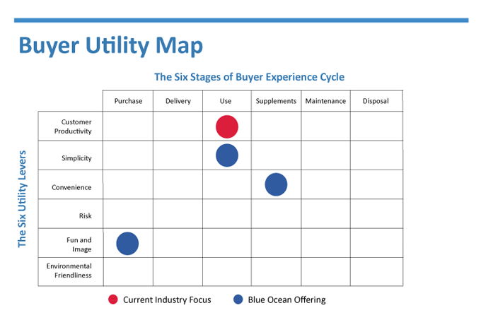 Buyer utility map | map, innovation, utilities.