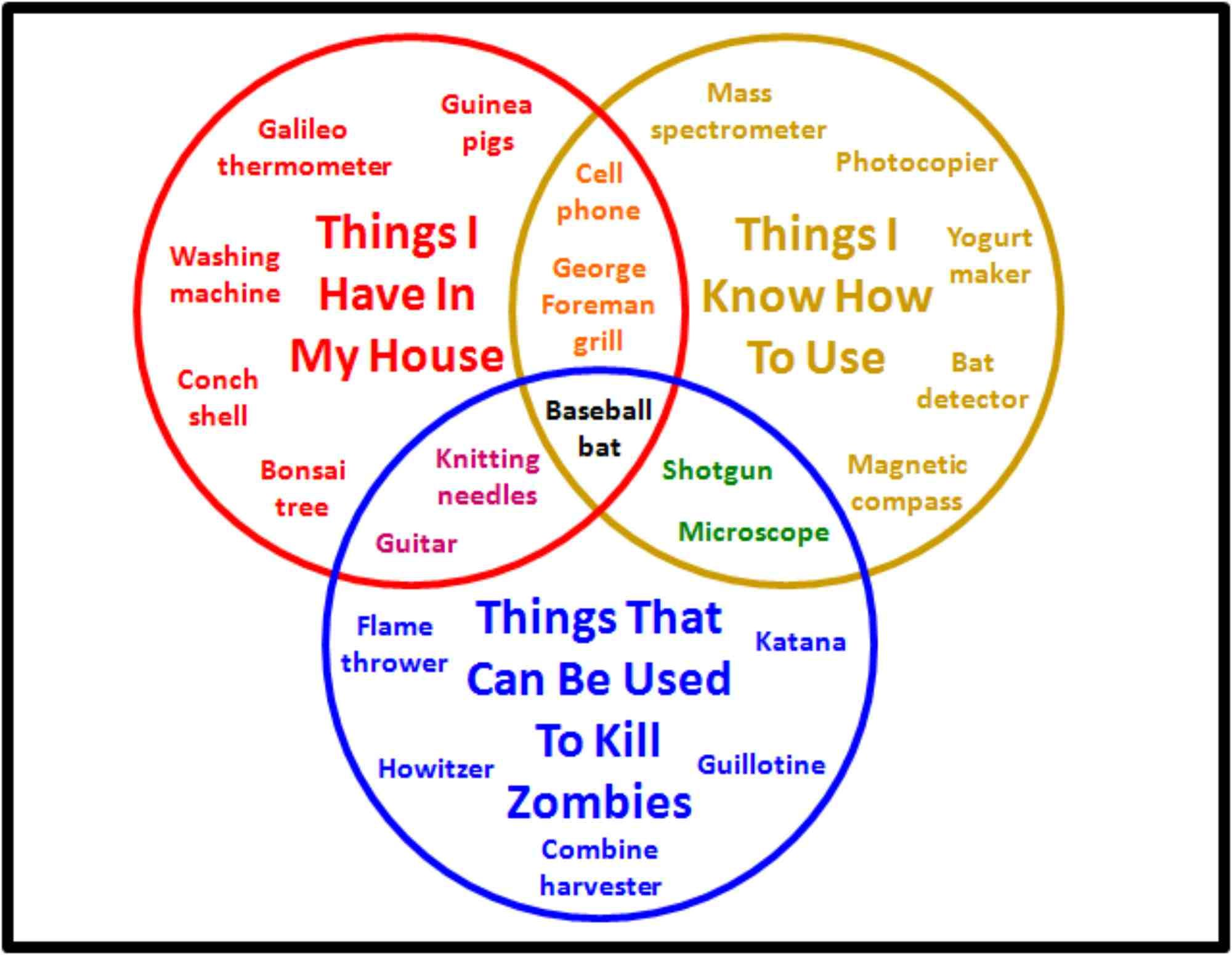 3 Circle Venn Diagram Graphic Organizer Peugeot 306 Wiring A Is An Type Of
