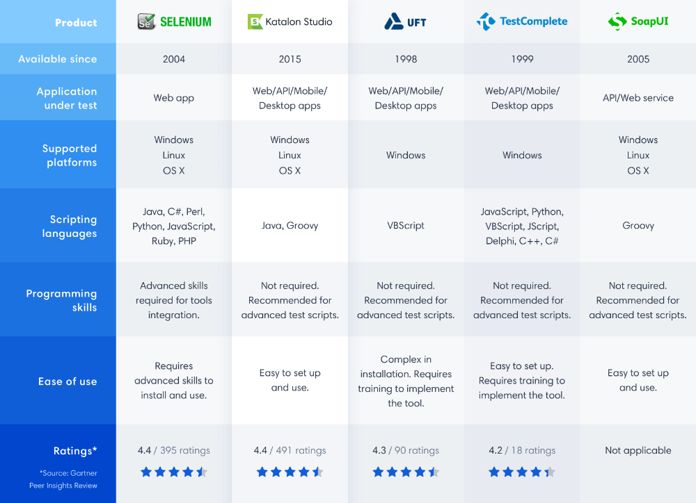 Best Automation Testing Tools For 2021 Top 15 Reviews Automation Selenium Software It Field