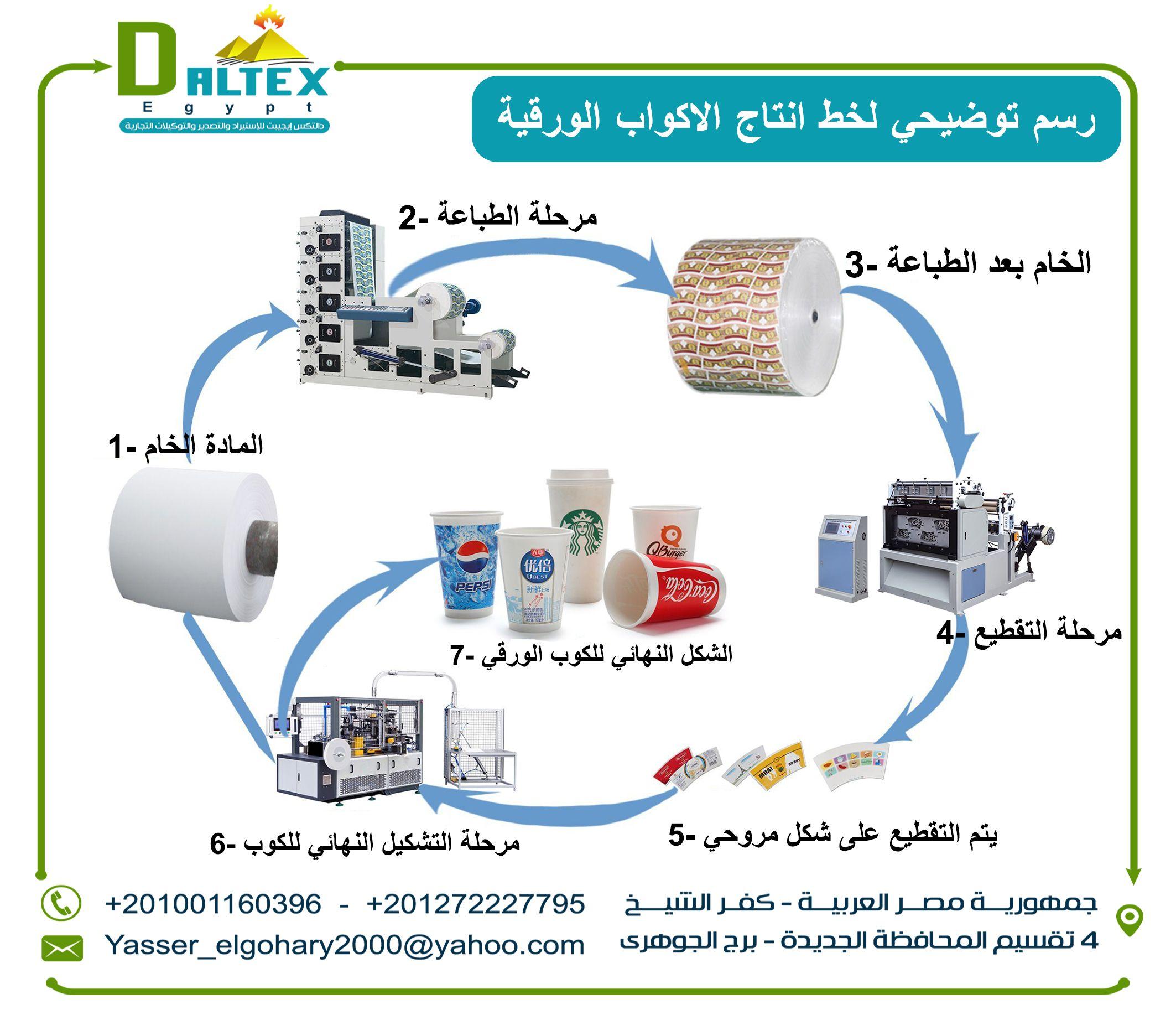 مراحل تصنيع الاكواب الورقية Egypt