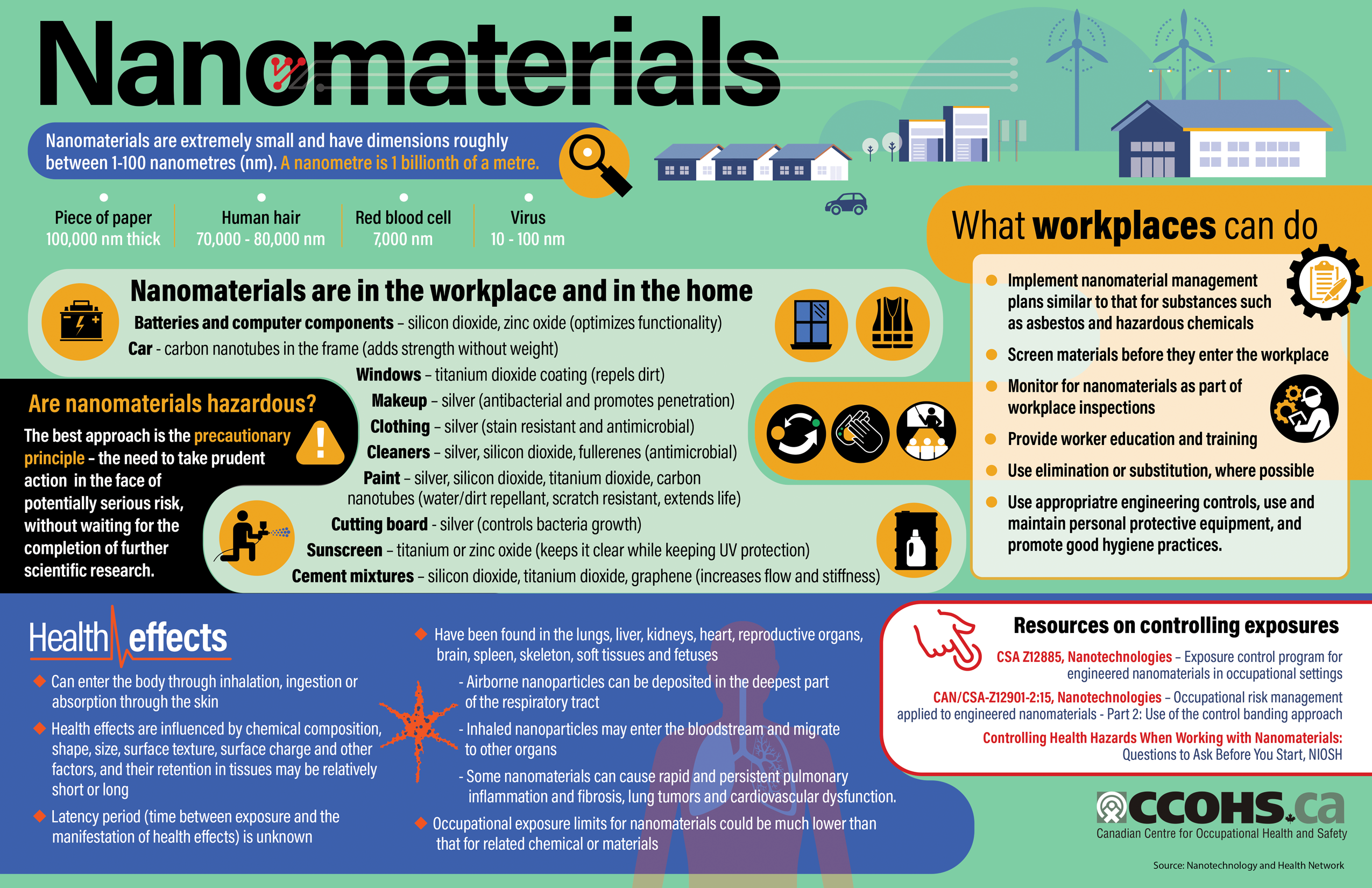 Share This Infographic With Examples Of How Nanomaterials Are Used