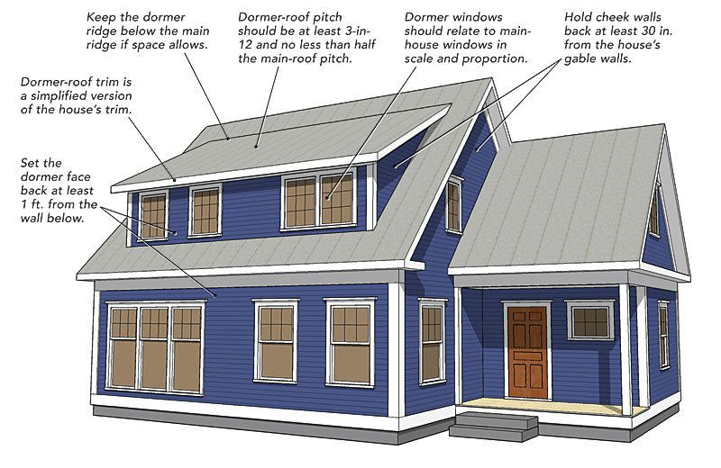 A shed dormer can be the best way to add space to a one for Shed dormer house plans