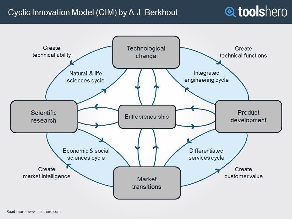 Cyclic Innovation Model (CIM) by A.J. Berkhout