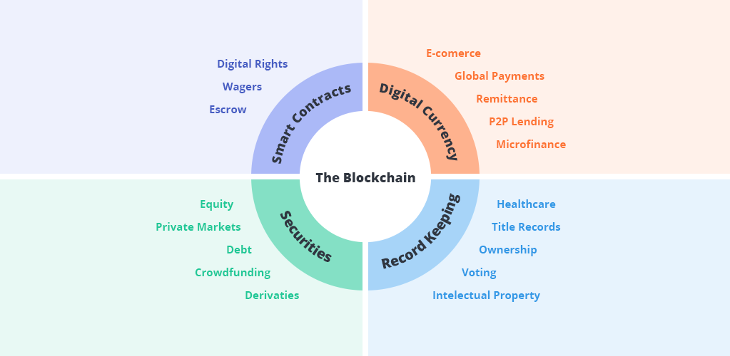 The Future Of Blockchain Potential Use And Global Impact