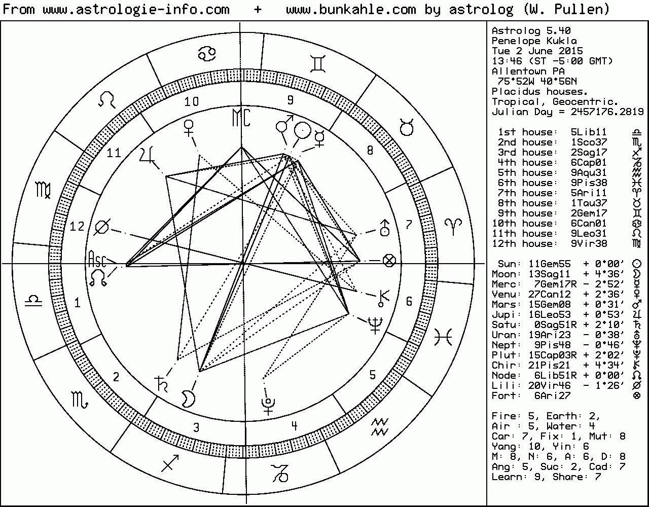 Horoskop Berechnung