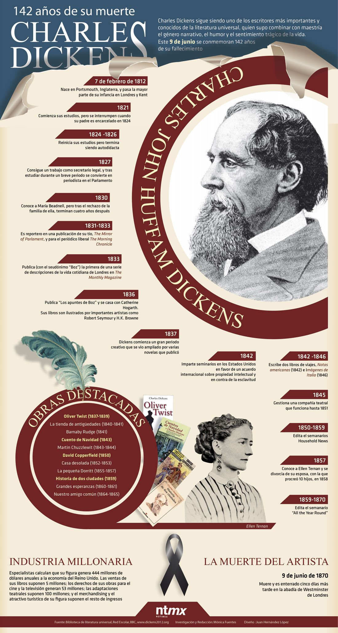 Charles Dickens Infografia Infgraphic