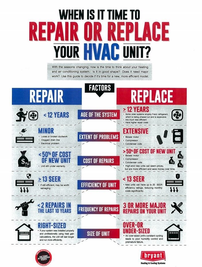Is It Time To Repair Or Replace Your Hvac Unit Hvac Unit Hvac