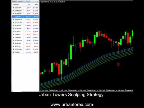 Urban Towers Scalping Strategy During A Trend When The Market