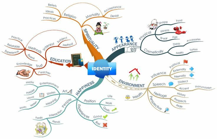 Image Result For Self Identity Mind Map Mind Map Identity Essay Questions