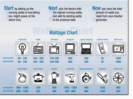 Image Result For Generator Wattage Chart