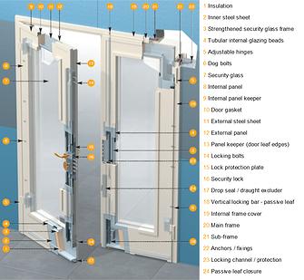 Security Doors & Windows | Intruder | Safe room | Intrusion | Bullet | Sun-Light