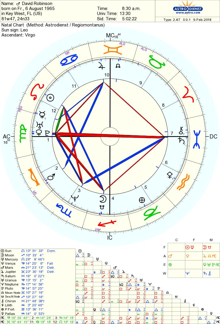 Free Chart 100% | Free chart, Chart, Ascendant sign