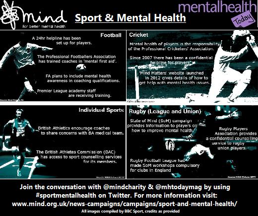 Steps Boosting Mental Health: Mental Health: Elite Sport Stars Are 'afraid To Talk
