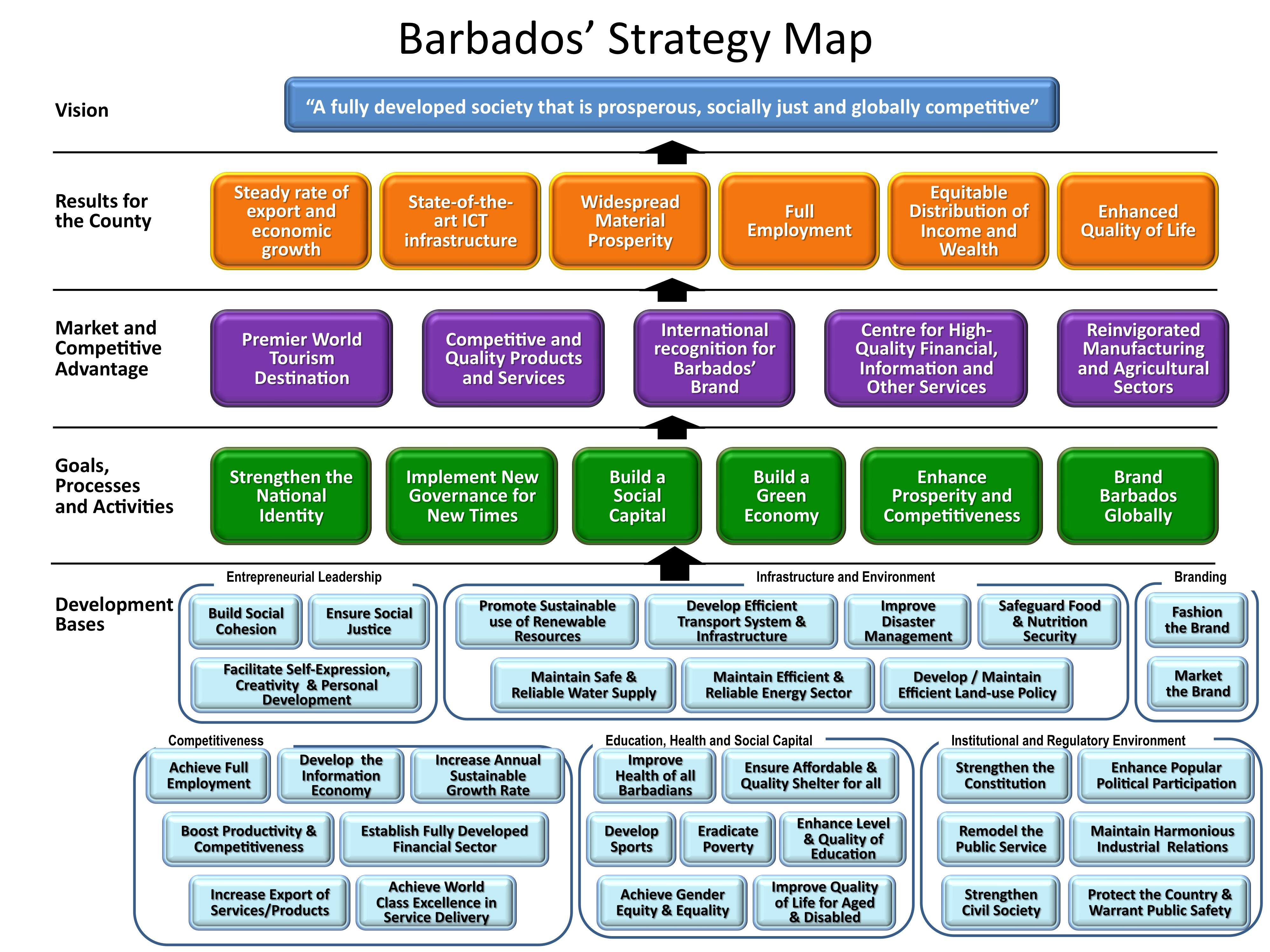 Strategy Map Analysis Examples Barbados Strategy Map Marketing Analysis Business Strategy