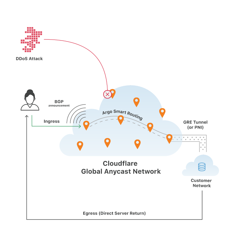 How it Works Diagram 3x 5 in 2020 Bgp routing