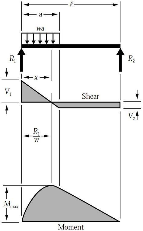 shear force bending moment diagram for uniformly distributed load rh pinterest com Bending Shear Diagram Cantilever Shear Moment Diagram Cantilever Beam