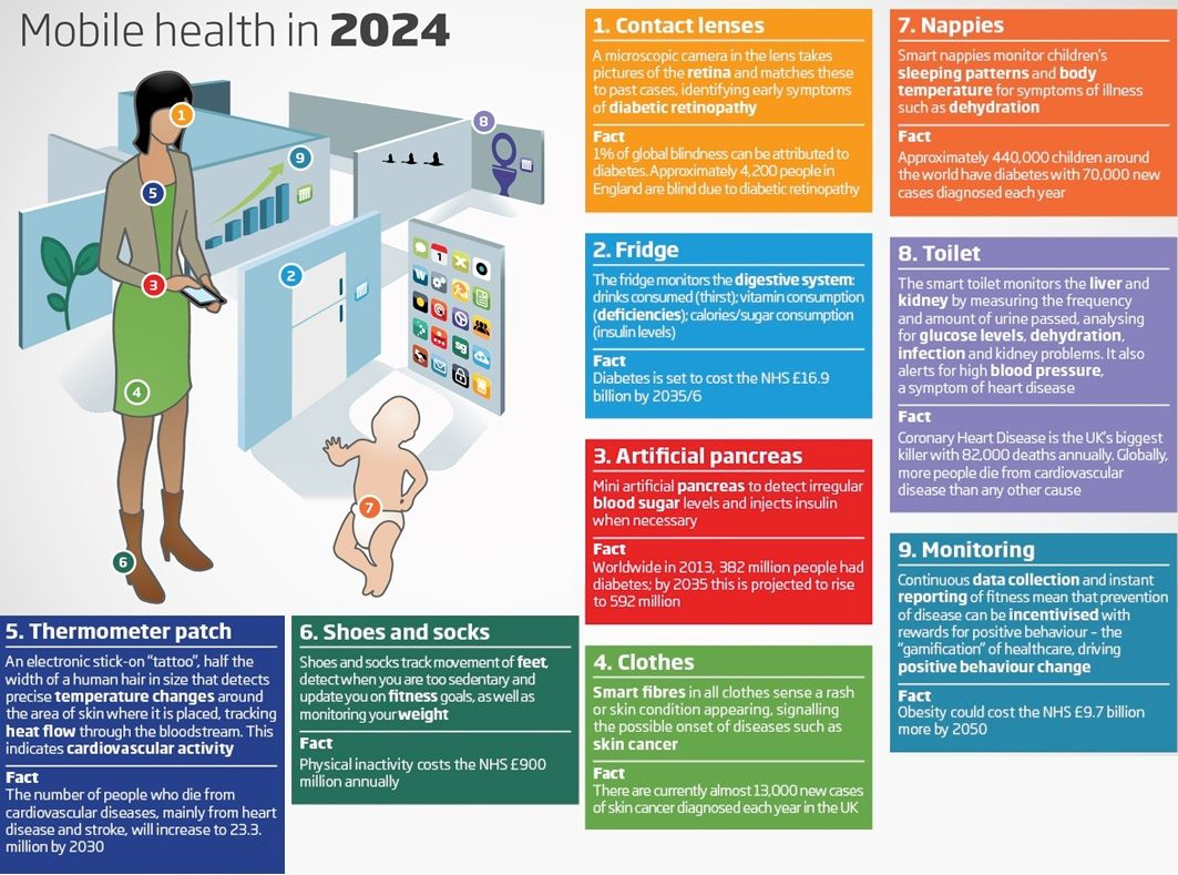 Mobile Health in 2024 #infographic