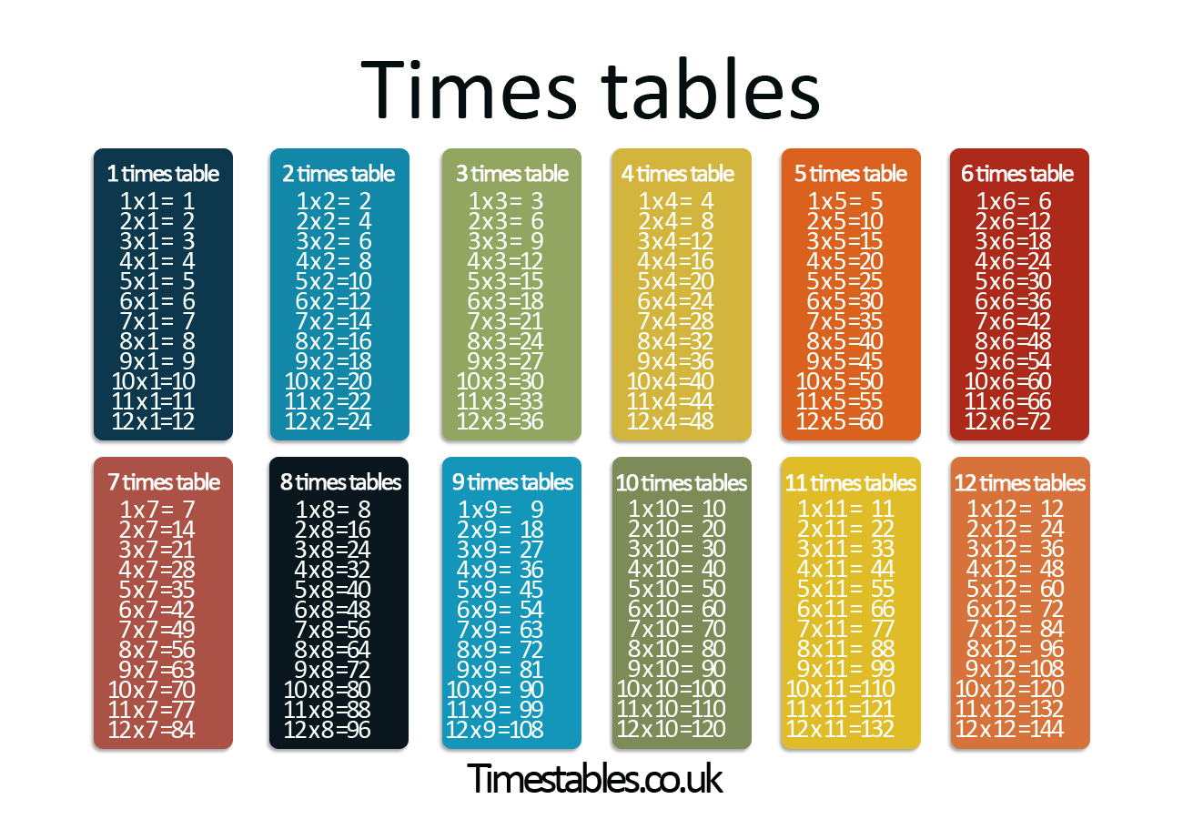 Times Tables 1 To 10 Multiplication Table Times Tables Multiplication