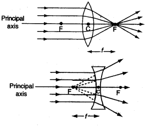 Light Reflection and Refraction Class 10 Notes Science