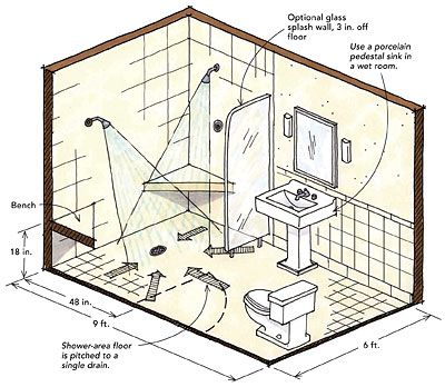 Delightful Wet Room Shower Considerations; See Also Curbed Showers Designing Showers  For Small Bathrooms   Fine
